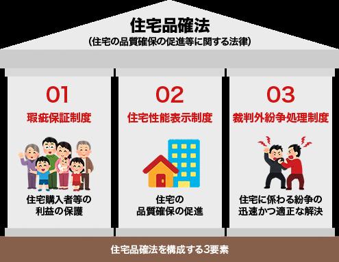 【イラスト】住宅品確法を構成する3要素