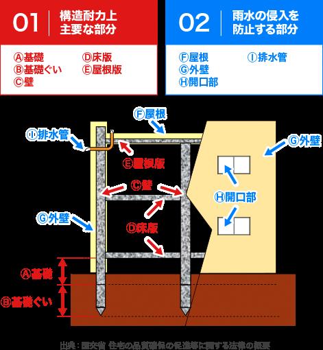 【イラスト】瑕疵担保責任対象の基本構造部分(構造耐力上主要な部分・雨水の侵入を防止する部分)