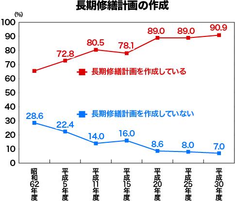 【グラフ】長期修繕計画の作成・未作成の割合
