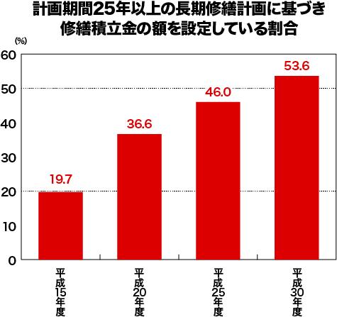 【グラフ】25年以上の長期修繕計画に基づき修繕積立金の額を設定している割合