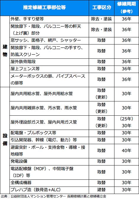 【表】築30年以上で想定される工事項目