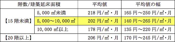 表1 専有床面積当たりの修繕積立金の額(A)