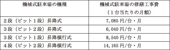 表2 機械式駐車場がある場合の加算額(B)